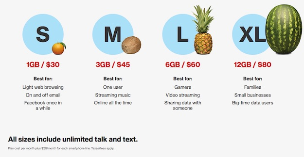 Verizon Wireless plan sizes